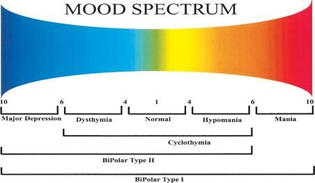 The Bipolar Spectrum: Beyond Depression, Type I & Type II