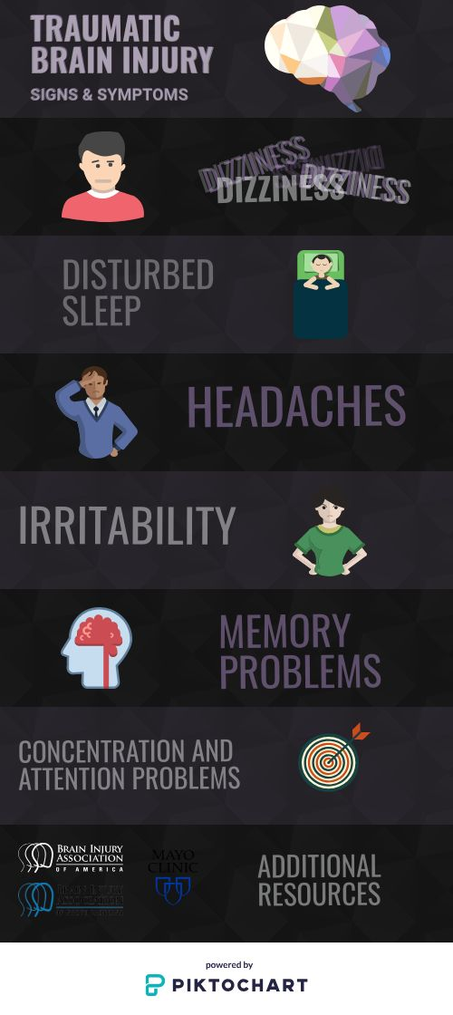 Traumatic Brain Injury (TBI) Signs